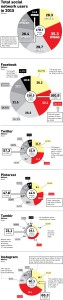 social-media-users-02-2015 - bron newscred.com